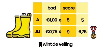 Kwaliteitsscore in Google